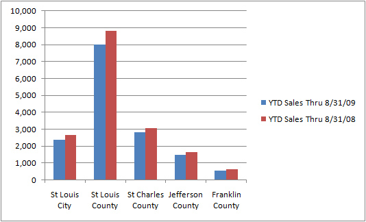 Comparison of 2009 YTD Home sales to 2008