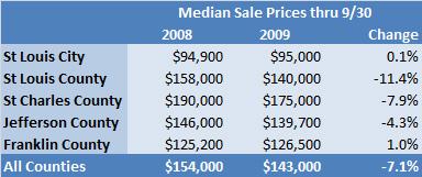 St Louis Real Estate Market Update - 3rd quarter 2009