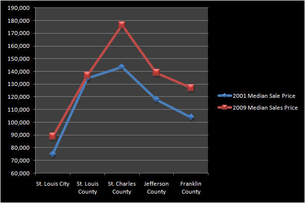 St Louis median home prices 2001 - 2009