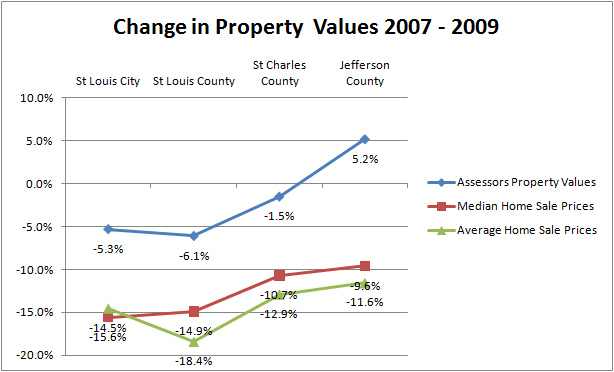 St Louis Real Estate change in home values 2007 to 2009