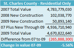 Source: St. Charles County Assessor