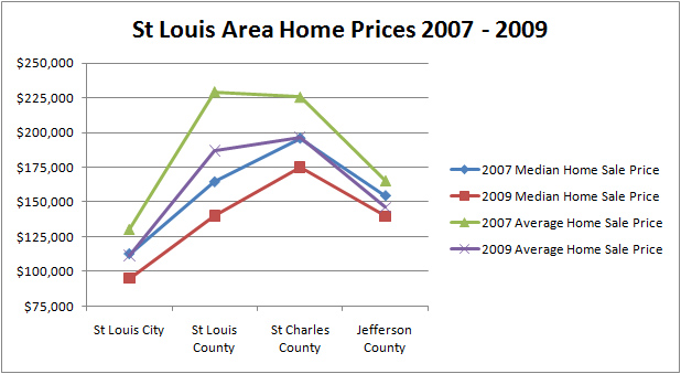 St Louis Real Estate - St Louis area home sales prices 2007 - 2009
