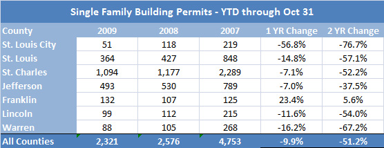 Date source: Home Builders Association of St Louis