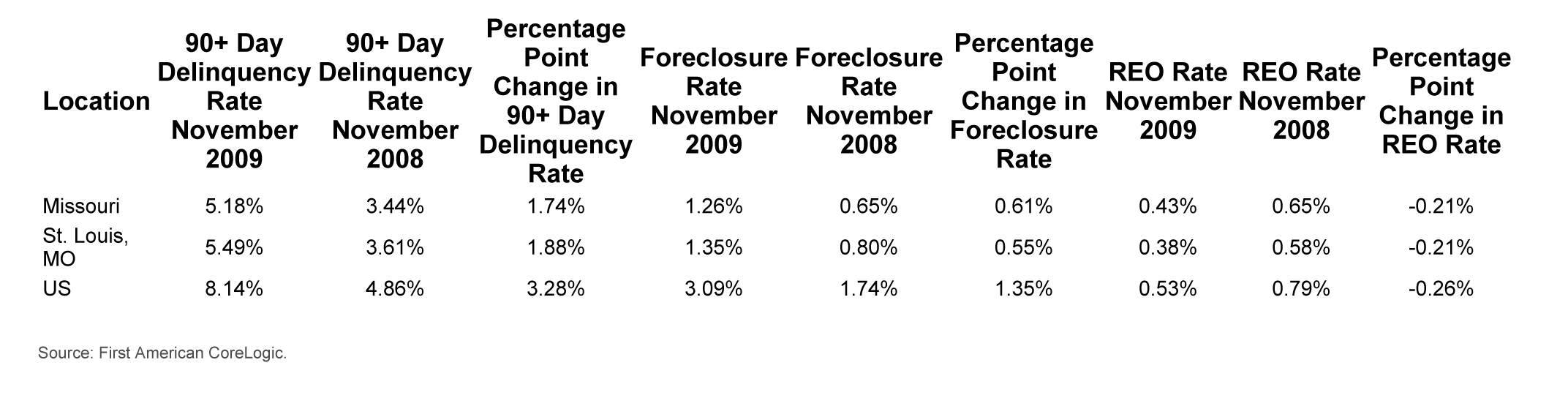 Corelogic Foreclosure and Delinquencies for St Louis, MO November 2009