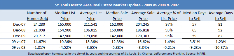 st louis home sales 2009 vs 08 and 07