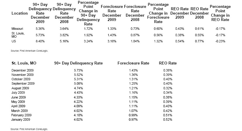 corelogic december 2009 St Louis Foreclosure and mortgage delinquency data