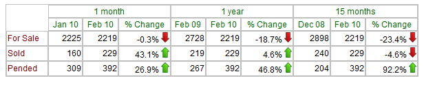 st-charles-february-2010-pending-home-sales-history