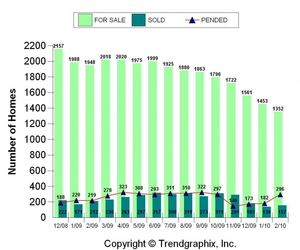 st-louis-city-february-2010-pending-home-sales