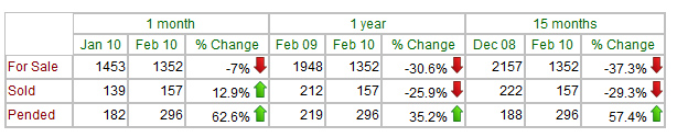 st-louis-city-february-2010-pending-home-sales-table-vs-history