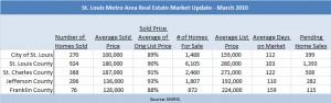 st-louis-metro-real-estate-market-info-march-2010