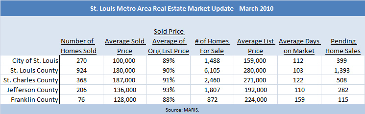 st-louis-metro-real-estate-market-info-march-2010