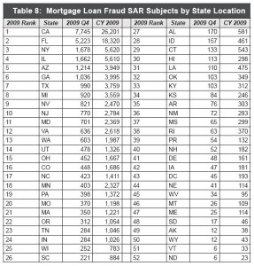 FinCen Mortgage Loan Fraud SAR's by State 2009