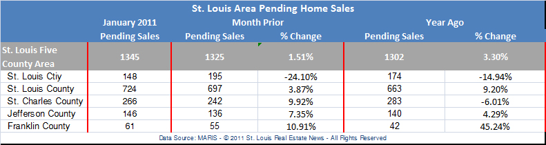 st-louis-pending-home-sales-jan-2011