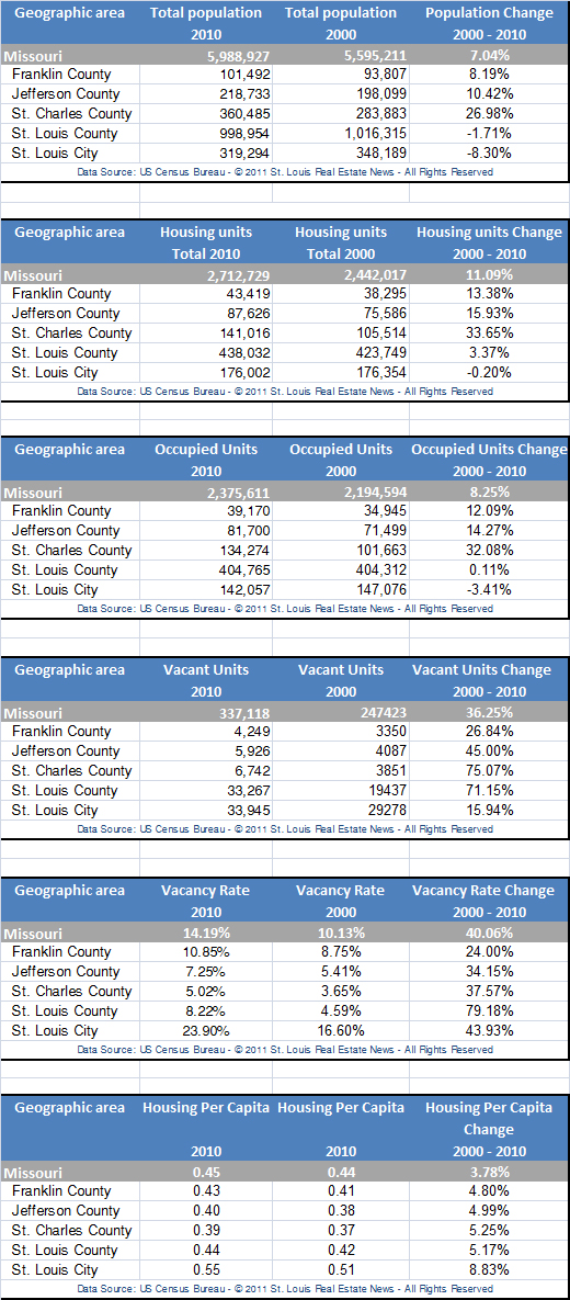 St Louis Metro Area Census Data and Housing Data - 2010 Census vs 2000 Census