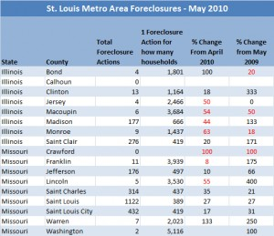 st-louis-april-2010-foreclosures