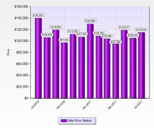 franklin-county-home-prices-july-2011