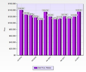 jefferson-county-home-prices-july-2011
