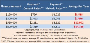 mortgage payment comparison current interest rates versus historic interest rates