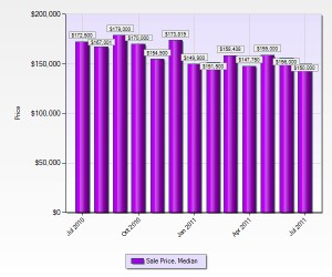 st-charles-county-home-prices-july-2011
