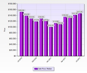 st-louis-county-home-prices-july-2011