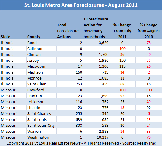 st-louis-foreclosures-august-2011-by-county