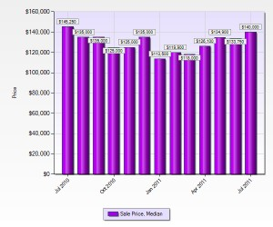 st-louis-home-prices-july-2011