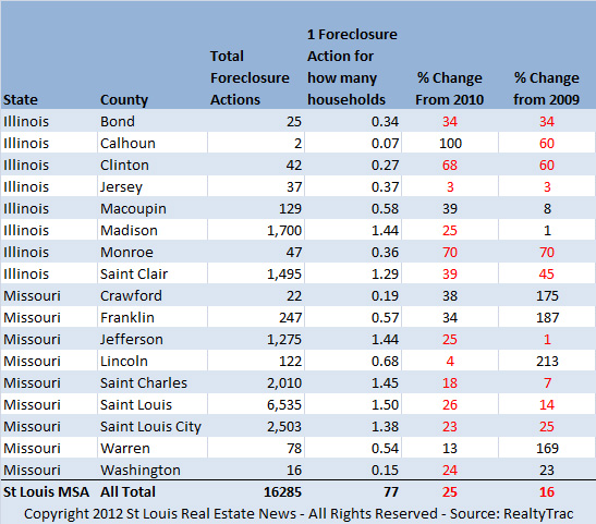 St. Louis MSA Foreclosures for 2011
