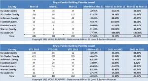 st-louis-area-building-permits-march-2012-historical-hba-dennis-norman-realtor