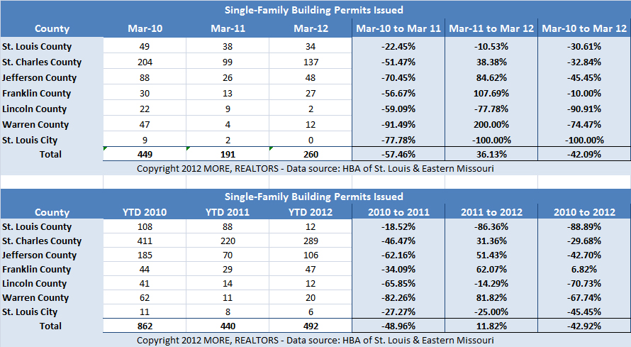 st-louis-area-building-permits-march-2012-historical-hba-dennis-norman-realtor