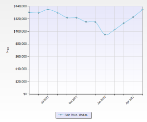 st-louis-home-prices