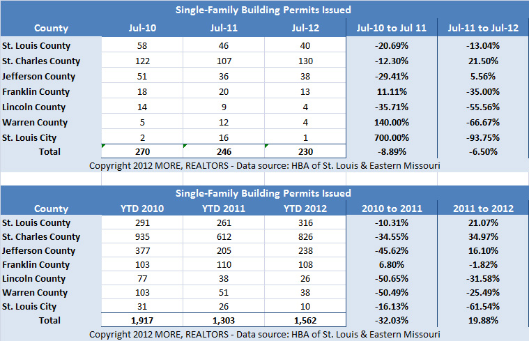 st-louis-building-permits-july-2012