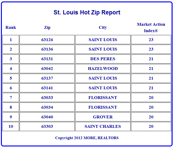 st-louis-hot-real-estate-markets