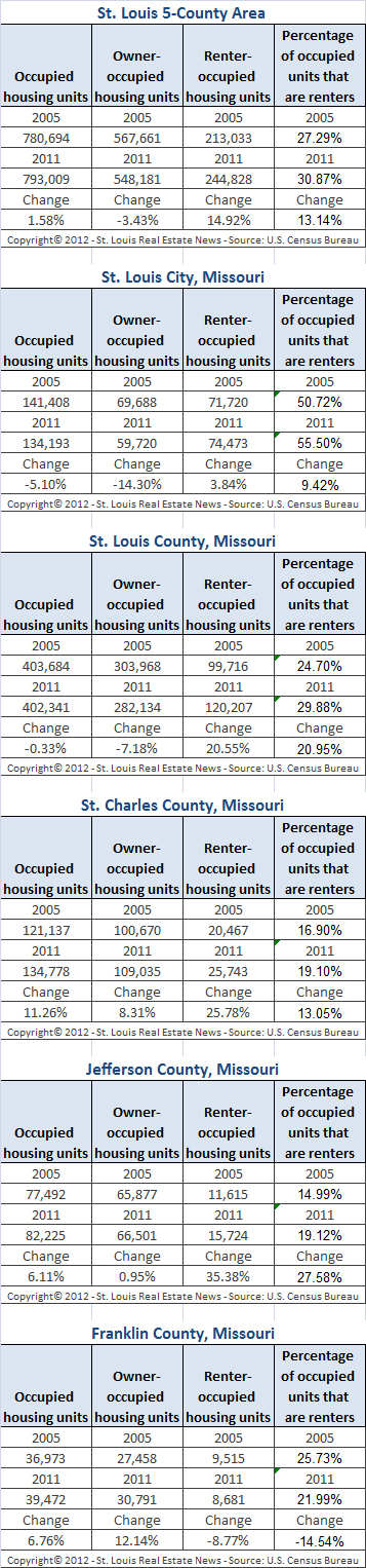 st-louis-area-owner-occupied-units-versus-rental-occupied-housing-units