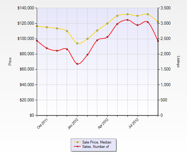 st louis home prices and st louis home sales