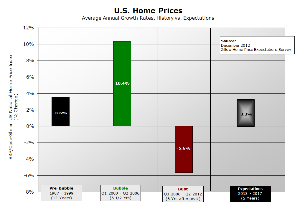 home-prices-pre-bubble-during-bubble-after-bubble