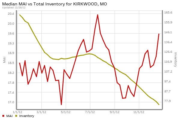kirkwood-market-action-index-inventory