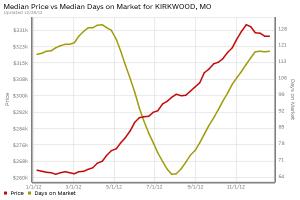 kirkwood-home-prices-days-on-market