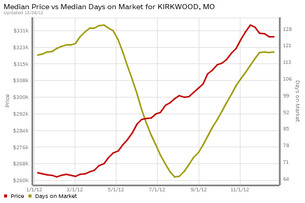 kirkwood-home-prices-days-on-market