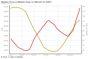 st-louis-63017-home-prices-days-on-market