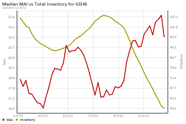 st-louis-63146-market-action-index-inventory