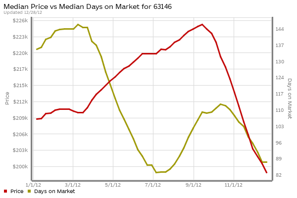 st-louis-63146-home-prices-days-on-market