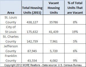 st-louis-area-percentage-of-housing-that-is-vacant-2011