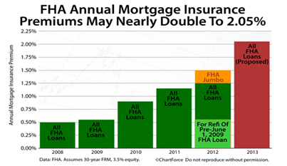 fha insurance premiums