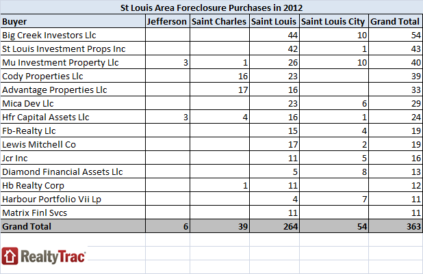 st-louis-big-foreclosure-buyers