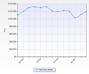 St Louis home prices
