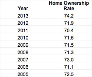 St Louis Home Ownership Rates