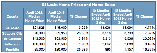 St Louis Home Price Gains
