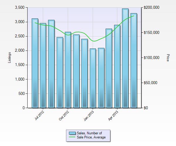 St Louis Home Sales June 2012 - June 2013 by MORE, REALTORS, St Louis REALTOR