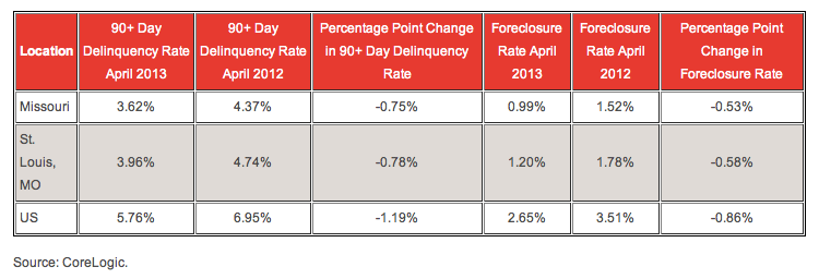 St Louis Foreclosure Rate