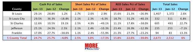St Louis Distressed Sales June 2013